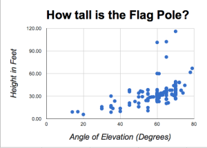 How Tall is Flag Pole Chart